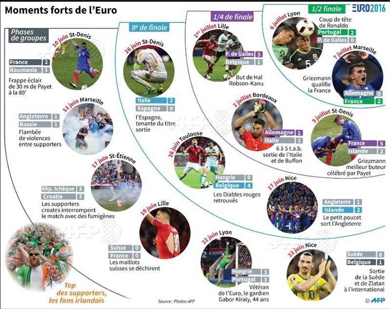 Euro-Foot : moments forts pour les bleus