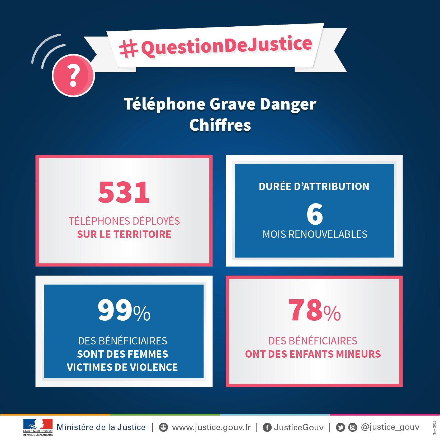 531 téléphones grave danger sont déployés sur le territoire.
