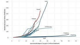 La vitesse de propagation du Coronavirus pour certains pays ce 19 mars 2020
