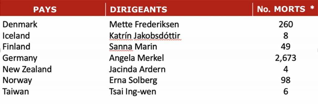 Sept dirigeantes de pays qui ont su faire le job contre le coronavirus, contrairement aux différents présidents actuels qui ont vraiment merdé !